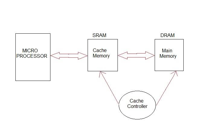 Computer Cache memory