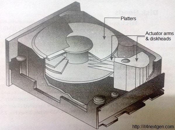 Computer hard drive geometry