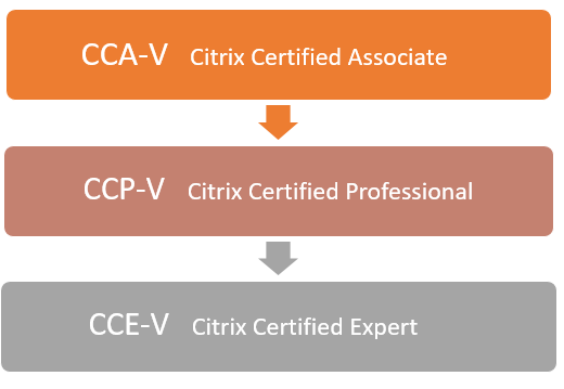 Citrix-vritualization-certification-levels