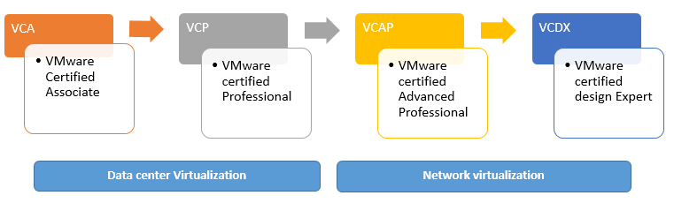 VMware-certification-levels