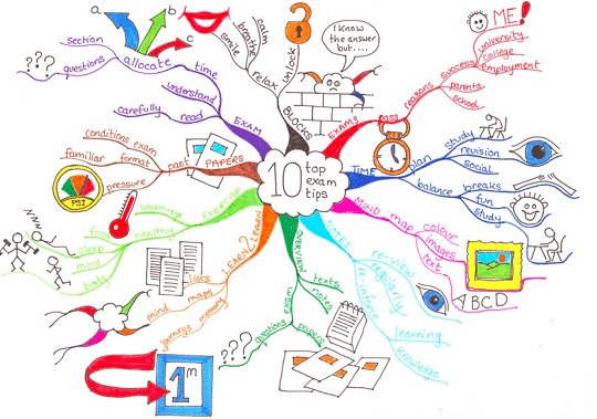 6 best mind mapping software in 2017 free and paid ccuart Gallery