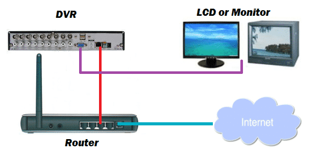 DVR-connection-diagram