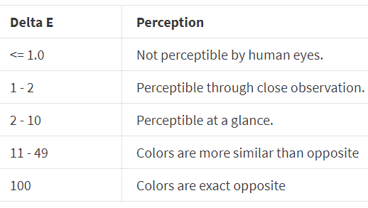 color-accuracy-table