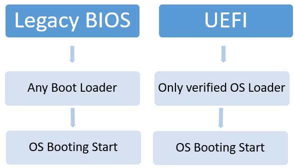 legacy-bios-vs-uefi