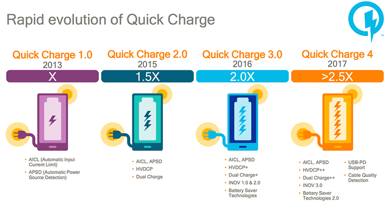 quick-charge-evolution