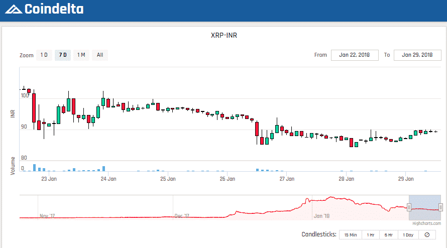 most volatile cryptocurrency today