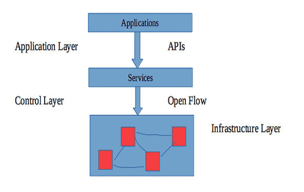 Explanation of SDN with Block Diagram